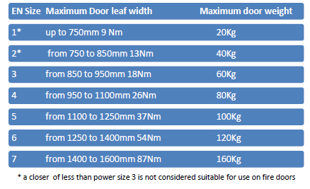 door closer size guide